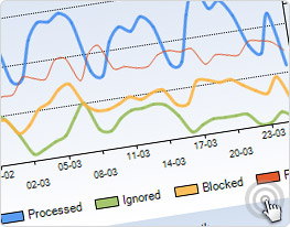 SPAM processing and blocking statistics